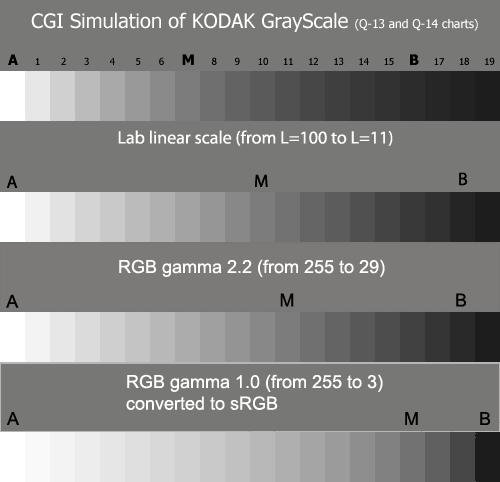 Распределение яркостей в зависимости от гамма-коррекции