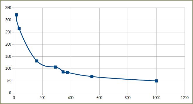 График зависимости уровня шума от количества складываемых файлов
