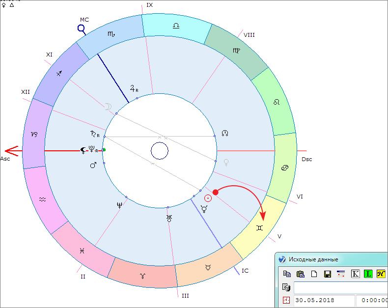 Солнце в гороскопе