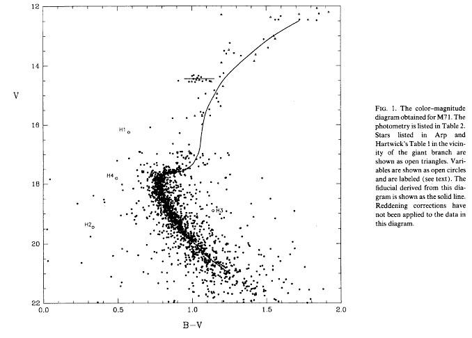 Диаграмма Цвет-Светимость для скопления M71