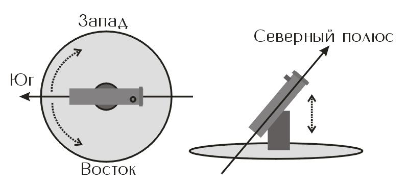 Полярная ось телескопа