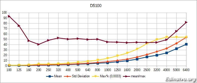 График изменения параметров для Nikon D5100
